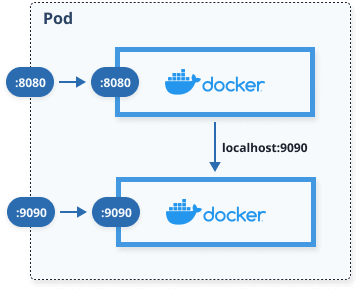 Network sharing between containers inside a Kubernetes pod